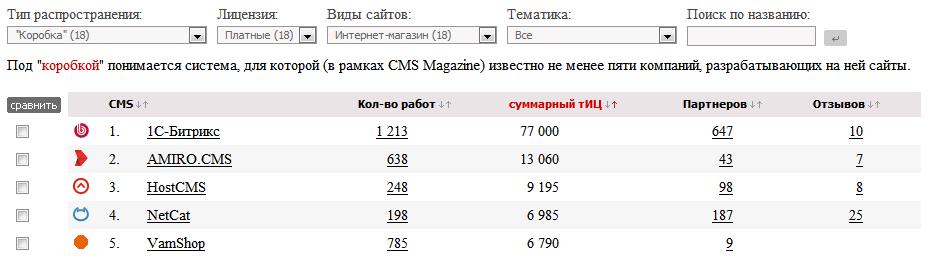 CMSmagazin